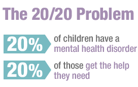 20% of children have a mental health disorder and only 20% of those get the help they need
